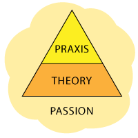theory, praxis and passion